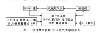 探究SAM模块的CPU型IC卡燃气表的设计