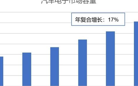 靈動MCU產品推動汽車芯片國產化