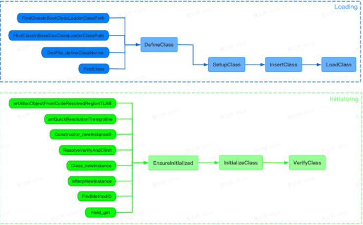 关于应用性能优化之VerifyClass详解