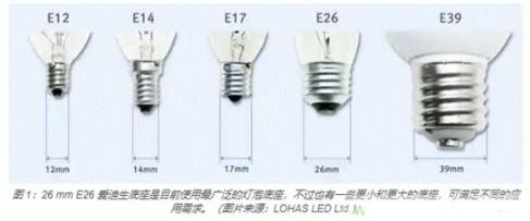 為什么LED如此普及?淺談LED照明標準的連接器