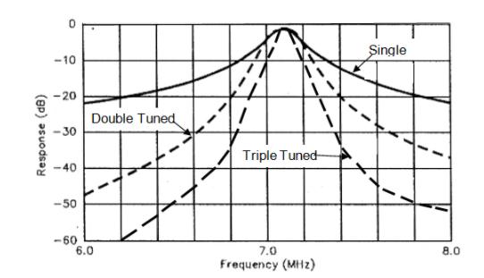 關于無線電設計的一些早期發展