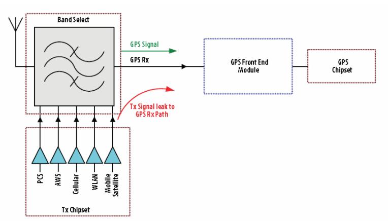 如何提高GPS接收器的靈敏度
