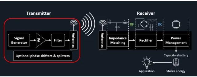 無線電源傳輸的IIoT傳感器網絡電纜解決方案
