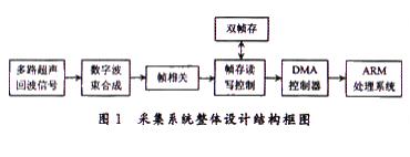 基于FPGA+SRAM实现超声视频图像采集系统的设计