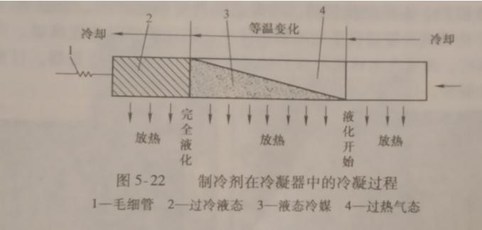 冷凝器的作用/种类/常见故障及检测方法