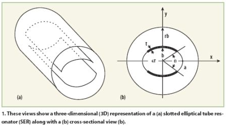 核磁共振成像系统探头的电磁分析与研究