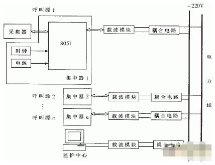 基于8051单片机和SC1128芯片实现病房呼叫系统的设计