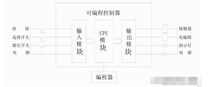 PLC控制系统设计的七大步骤详解