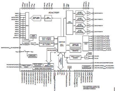 采用ADuC7024精密模拟微控制器的ADI脉搏血氧仪解决方案
