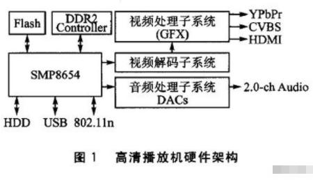 基于SMP8654芯片和嵌入式Linux实现智能导诊统的设计