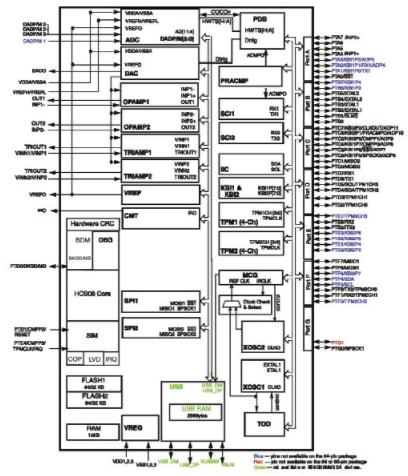 微控制器9S08MM128/64/32在医疗设计中的应用