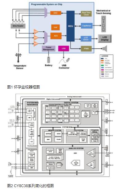 Cypress怀孕监视器CY8C38系列的性能特性及应用方案