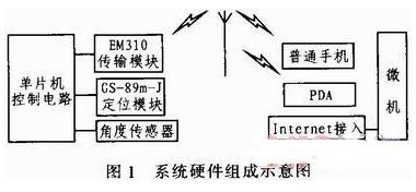 基于单片机和GS-89m-J定位模块实现智能拐杖系统的设计