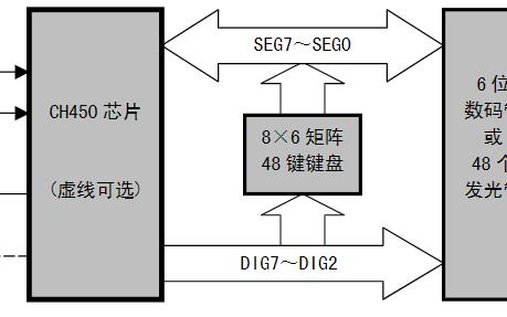 数码管驱动及键盘控制芯片CH450数据手册