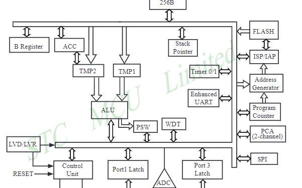 STTC12C2052AD系列單片機數據手冊