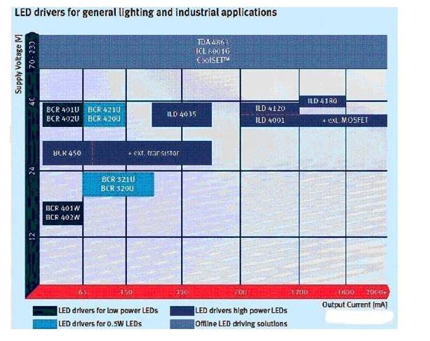 淺談高成本效益的RGB LED驅動方案