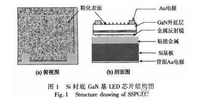 探究Si衬底的功率型GaN基LED制造技术