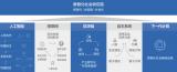关于京东发布的未来科技趋势白皮书详解中的5大趋势技术浅析