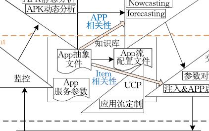 基于APP无缝集成的应用流自动协同框架