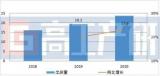 2020年中国正极材料市场出货量达51万吨,同比增长27%