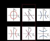 詳解光學拓撲轉變納米光源調控技術
