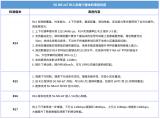 国内5G NB-IoT产业进行的全面梳理