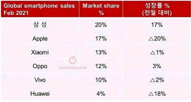 華為手機全球市場份額僅剩4%,正式向軟件系統轉型