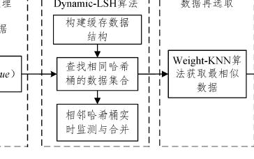 基于哈希算法和近邻算法的缓存数据选择策略