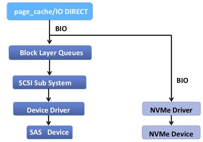 如何充分發揮出NVMe盤的持久性?