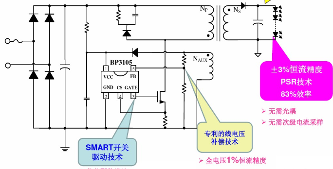 LED恒流驅動芯片和系統方案資源下載