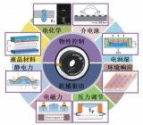 液體變焦鏡頭在光流控芯片內的集成應用與問題及解決方案