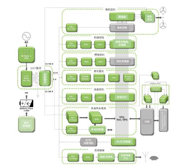 安森美半導體高能效方案賦能機器人創新,助力工業自...