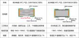 疊層片式NTC熱敏電阻SDNT0603系列升級