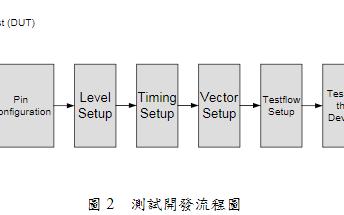 基于agilent93000系列SoC的数字芯片测试文件