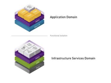NVIDIA推出DOCA SDK加速和保護新一代數據中心