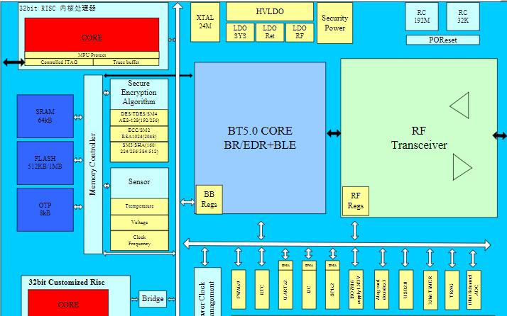 双模蓝牙模块芯片YC3121数据手册