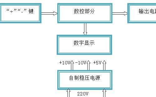 有一定输出电压范围的数控电源实现与设计