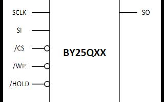 博雅微电子机械系列BY25Q32BS资源下载