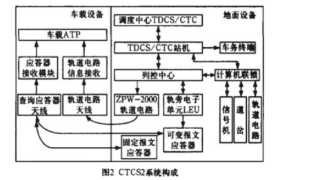 剖析RFID技术及在轨道交通的应用(下)
