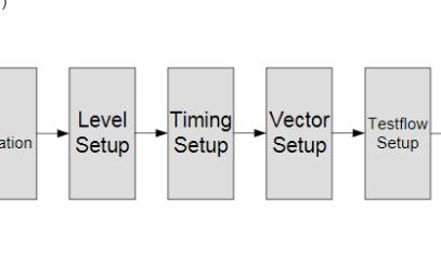 基于agilent93000系列数字芯片测试文件