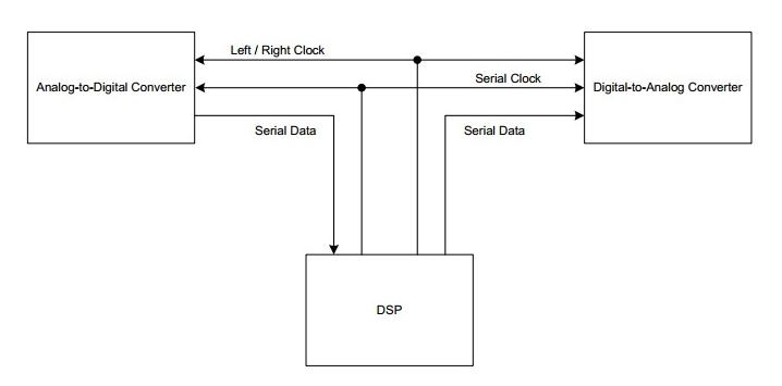 两通道串行音频接口系统设计方案