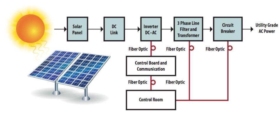 浅谈太阳能应用中的光纤设计