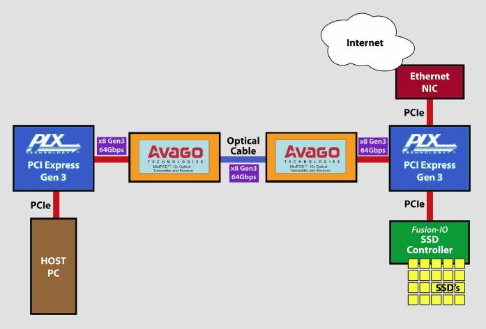 一文解析PCIe和光学应用解决方案