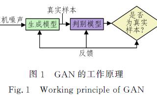 基于自注意力机制的条件生成对抗网络模型