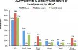 揭秘全球集成电路市场最新份额