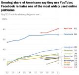 YouTube和Facebook仍然是美国最主要的社交媒体平台