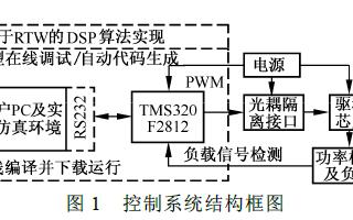基于實時代碼生成工具的DSP控制系統