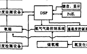 一种采用TMS320F2812 DSP的氡室浓度控制系统