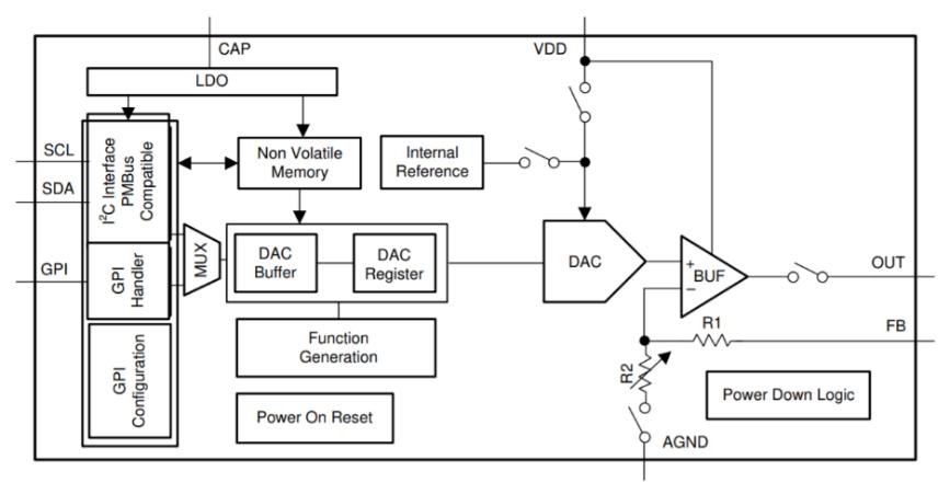 深度解读什么是智能DAC
