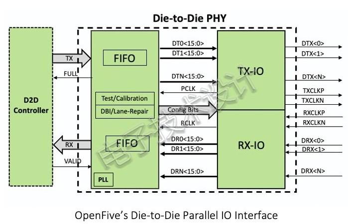 SiFive成功采用台积电N5工艺技术首个SoC